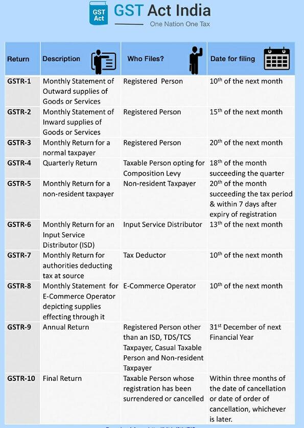 Download printable GST filing date chart pdf format
