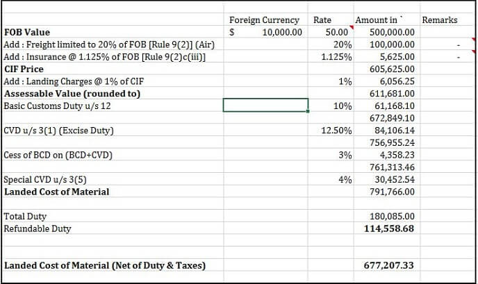 Calculation of Customs Duty in Excel Format